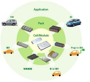 AESC Nissan & NEC Partnership