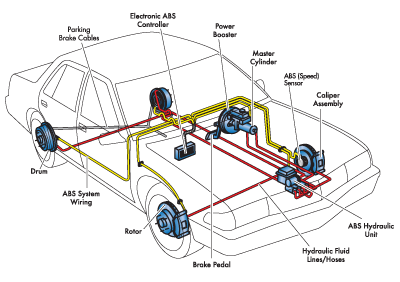 A Car Braking System How Do They Work And When Should Be Replaced