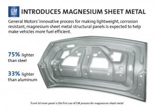 GM's Prototype Magnesium Trunk Lid