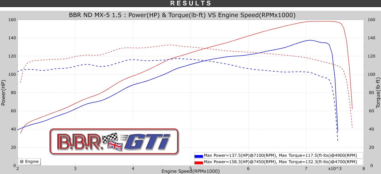 BBR Super 160 MX-5 ND Power Graph