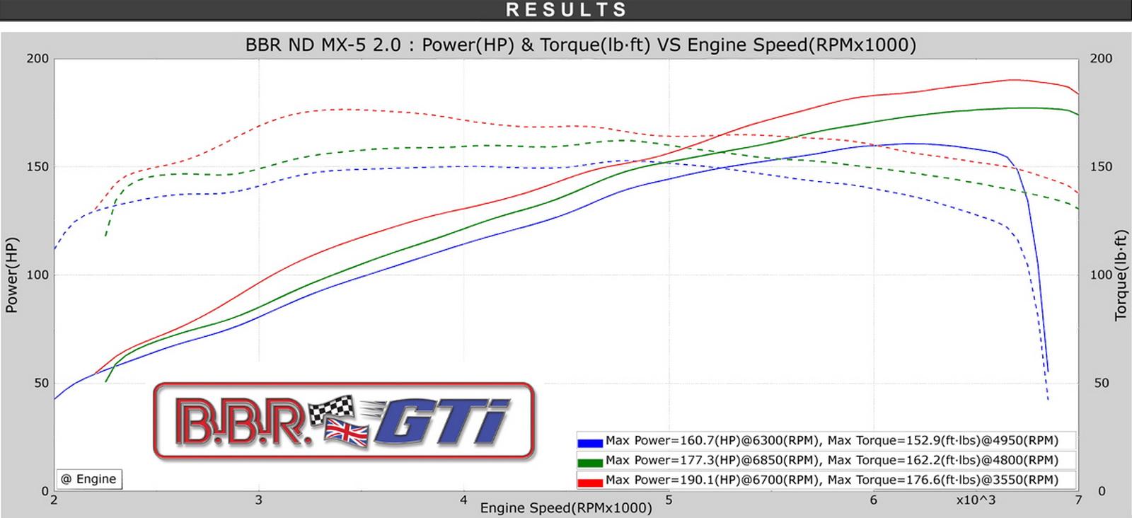 BBR Super 190 MX-5 ND Power Graph