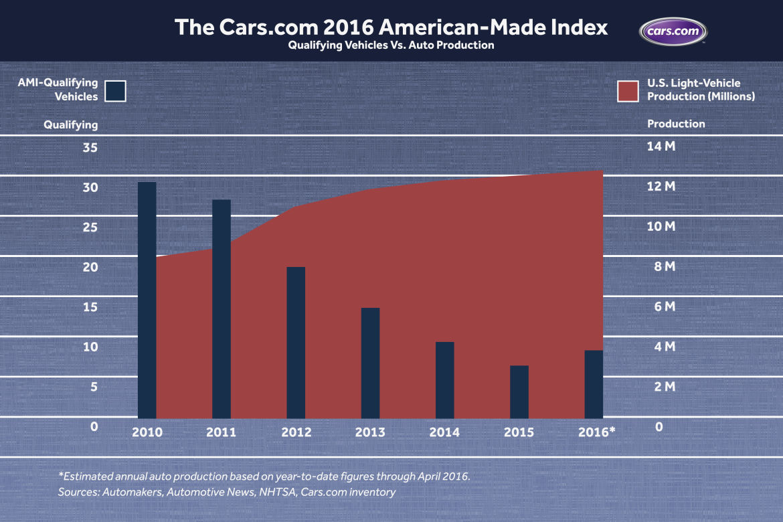 American Made Cars List 1