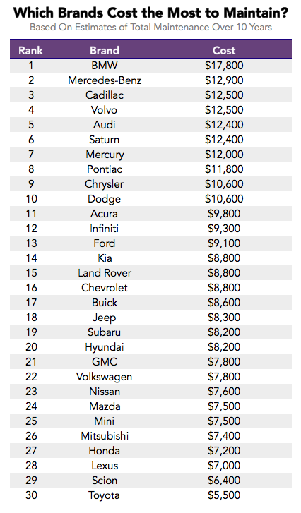 average maintenance cost for bmw