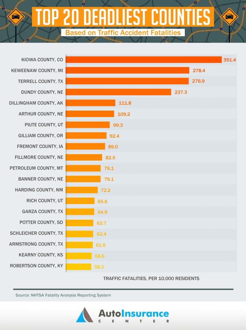 2-top-20-deadliest-counties