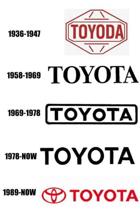 what does the toyota symbol represent - automaker logos