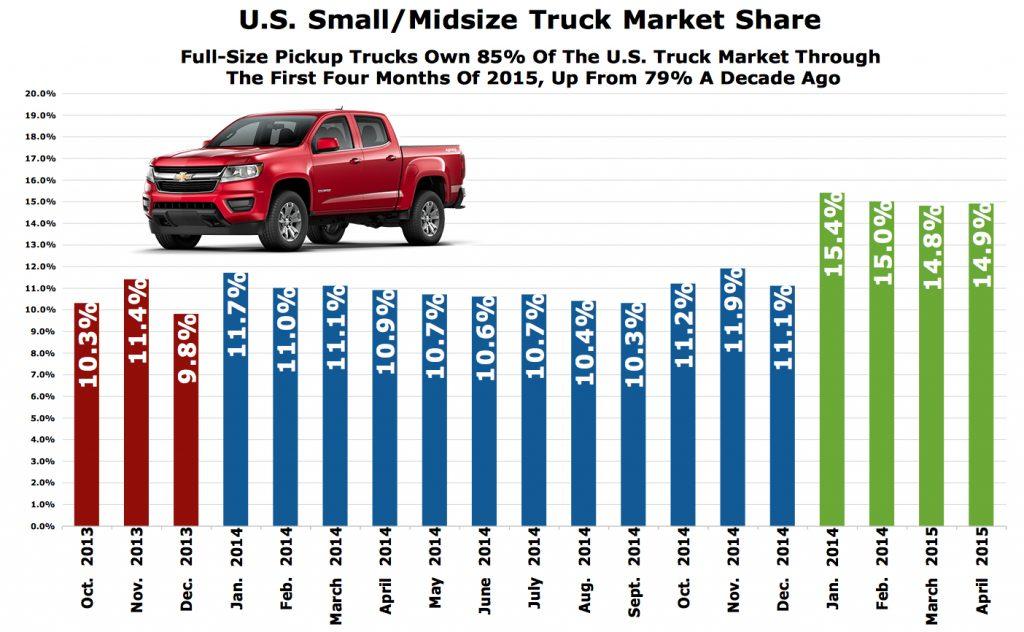 Pickup truck sales by quarter last three years