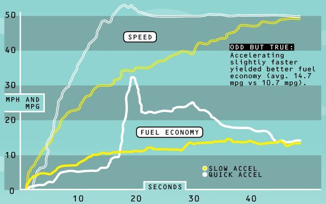 Gas Mileage by Acceleration Rates