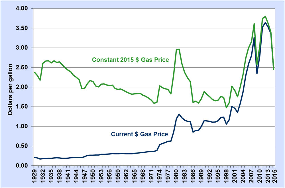 Chart by year for fuel prices
